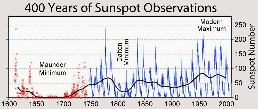Sunspot_Numbers-1600-2000