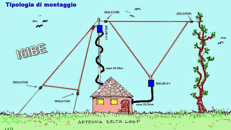deltaloopdisegno