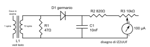 Schéma Mesures RF