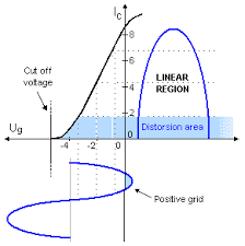 courbes-gain-ampli